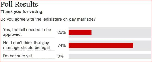 Poll Same Sex Marriage